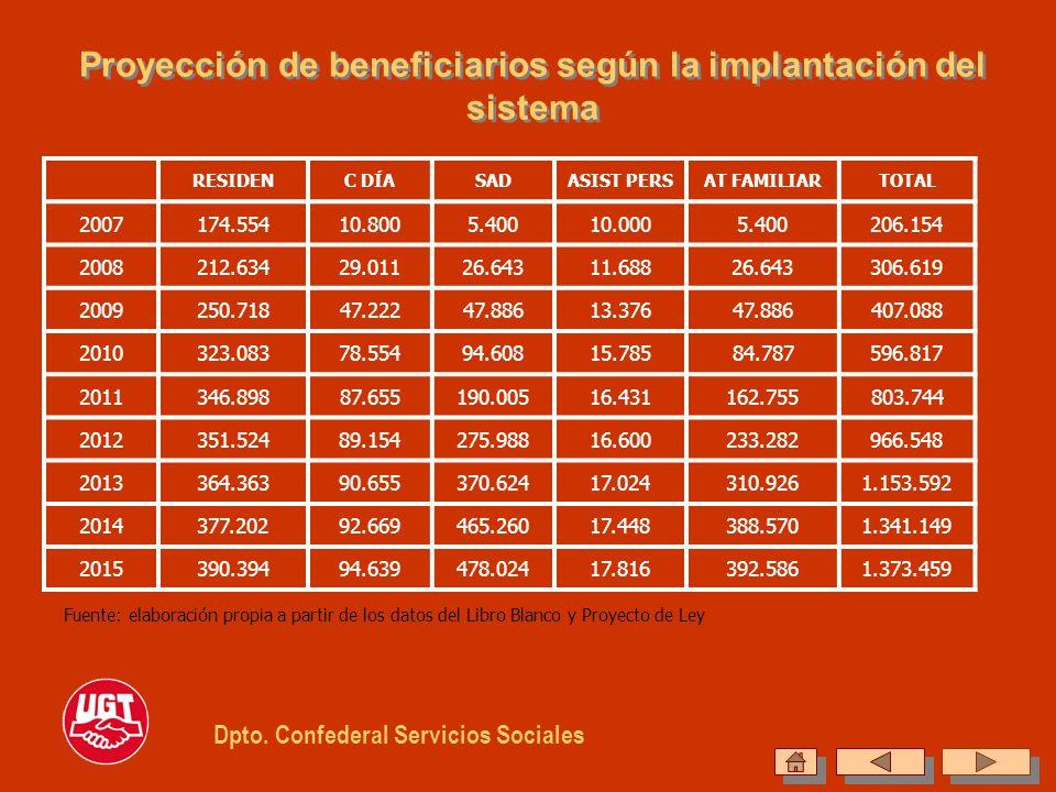Proyección de beneficiarios según la implantación del sistema RESIDENC DÍASADASIST PERSAT FAMILIARTOTAL 2007174.55410.8005.40010.0005.400206.154 20082