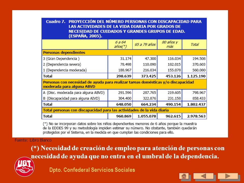 Dpto. Confederal Servicios Sociales Fuente: Libro Blanco (*) Necesidad de creación de empleo para atención de personas con necesidad de ayuda que no e