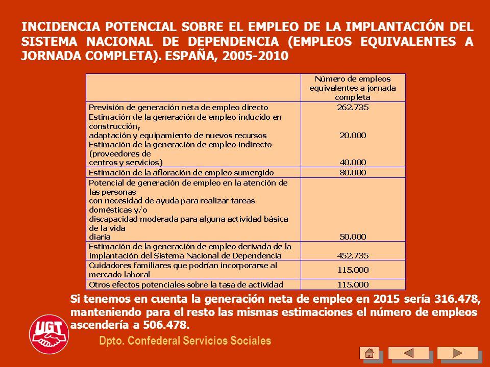 INCIDENCIA POTENCIAL SOBRE EL EMPLEO DE LA IMPLANTACIÓN DEL SISTEMA NACIONAL DE DEPENDENCIA (EMPLEOS EQUIVALENTES A JORNADA COMPLETA). ESPAÑA, 2005-20