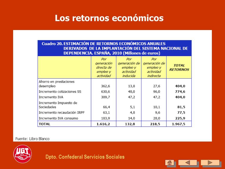 Los retornos económicos Dpto. Confederal Servicios Sociales Fuente: Libro Blanco