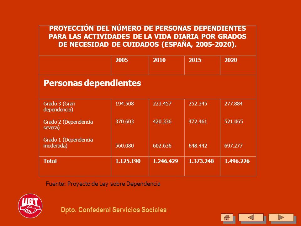 PROYECCIÓN DEL NÚMERO DE PERSONAS DEPENDIENTES PARA LAS ACTIVIDADES DE LA VIDA DIARIA POR GRADOS DE NECESIDAD DE CUIDADOS (ESPAÑA, 2005-2020). 2005201