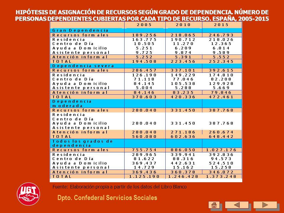 HIPÓTESIS DE ASIGNACIÓN DE RECURSOS SEGÚN GRADO DE DEPENDENCIA. NÚMERO DE PERSONAS DEPENDIENTES CUBIERTAS POR CADA TIPO DE RECURSO. ESPAÑA, 2005-2015