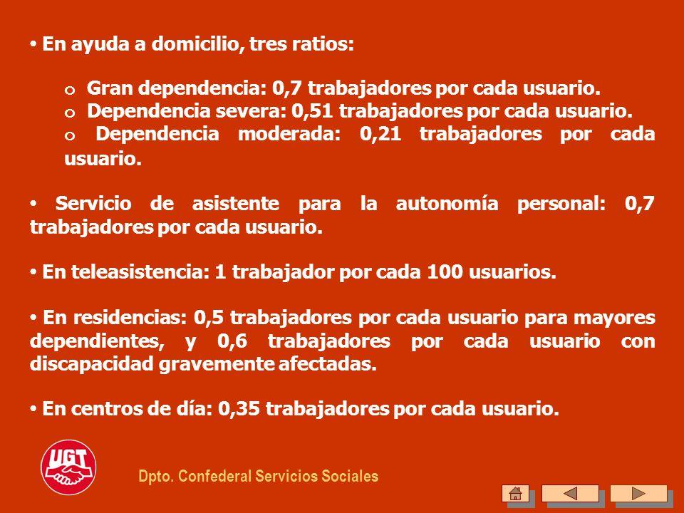 En ayuda a domicilio, tres ratios: o Gran dependencia: 0,7 trabajadores por cada usuario. o Dependencia severa: 0,51 trabajadores por cada usuario. o