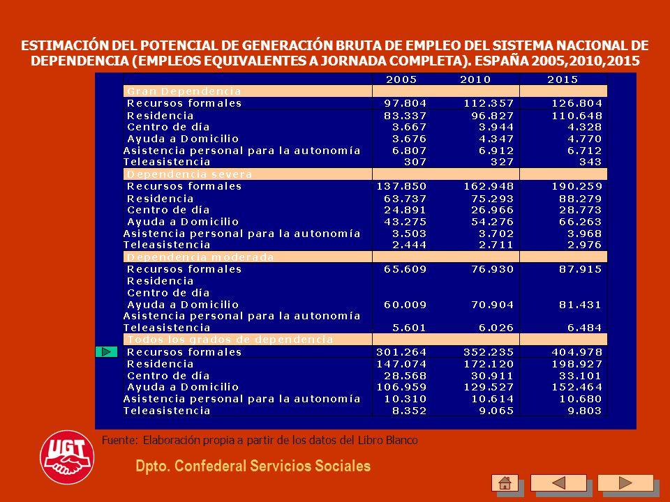 ESTIMACIÓN DEL POTENCIAL DE GENERACIÓN BRUTA DE EMPLEO DEL SISTEMA NACIONAL DE DEPENDENCIA (EMPLEOS EQUIVALENTES A JORNADA COMPLETA). ESPAÑA 2005,2010