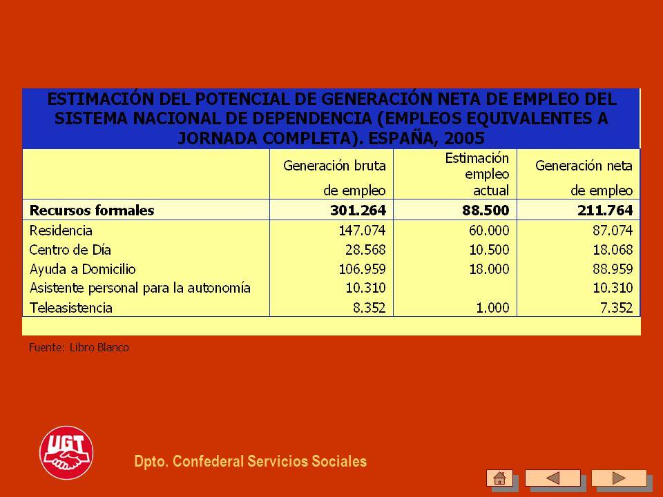 Dpto. Confederal Servicios Sociales Fuente: Libro Blanco