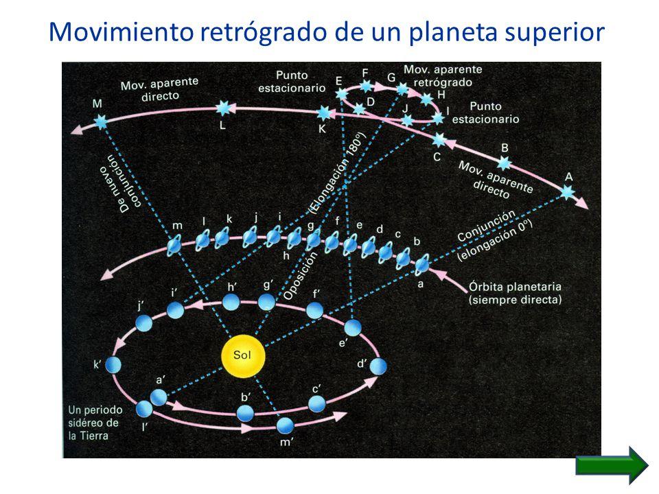 Movimiento retrógrado de un planeta superior