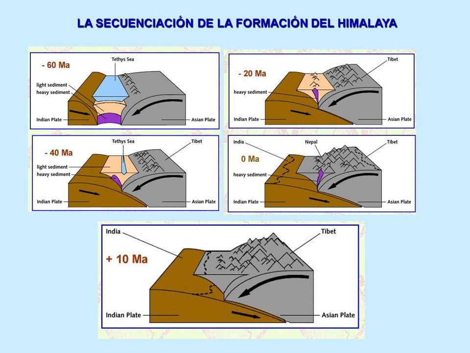 LA SECUENCIACIÓN DE LA FORMACIÓN DEL HIMALAYA