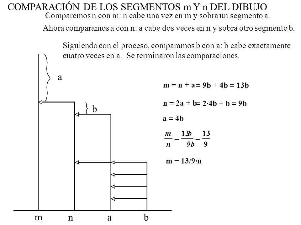 m n = 2·4b + b = 9b = 9b + 4b = 13b m n b 9b9b 13131313 9 m 13/9·n b a = 4b Siguiendo con el proceso, comparamos b con a: b cabe exactamente cuatro ve