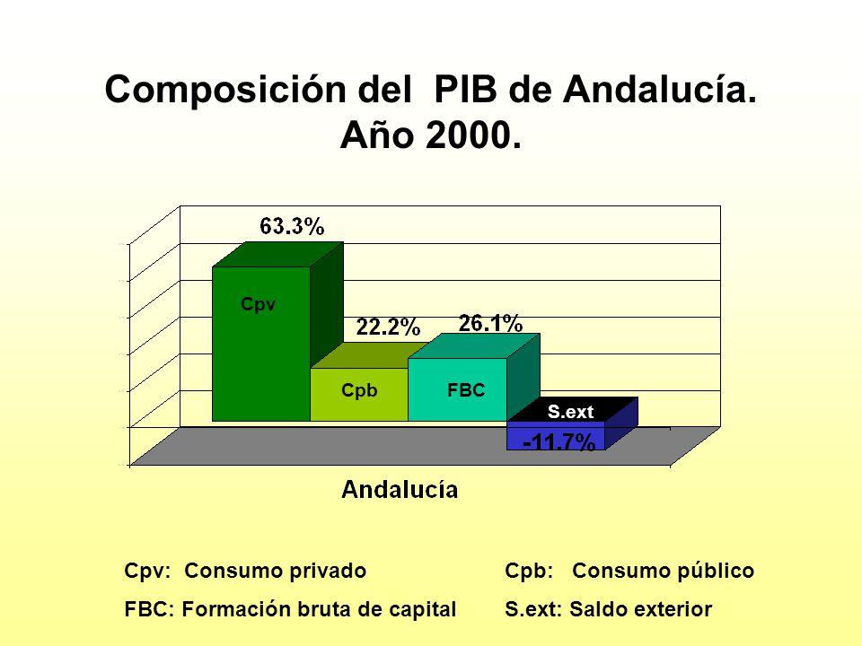 Composición del PIB de Andalucía. Año 2000. Cpv: Consumo privado Cpb: Consumo público FBC: Formación bruta de capital S.ext: Saldo exterior Cpv CpbFBC