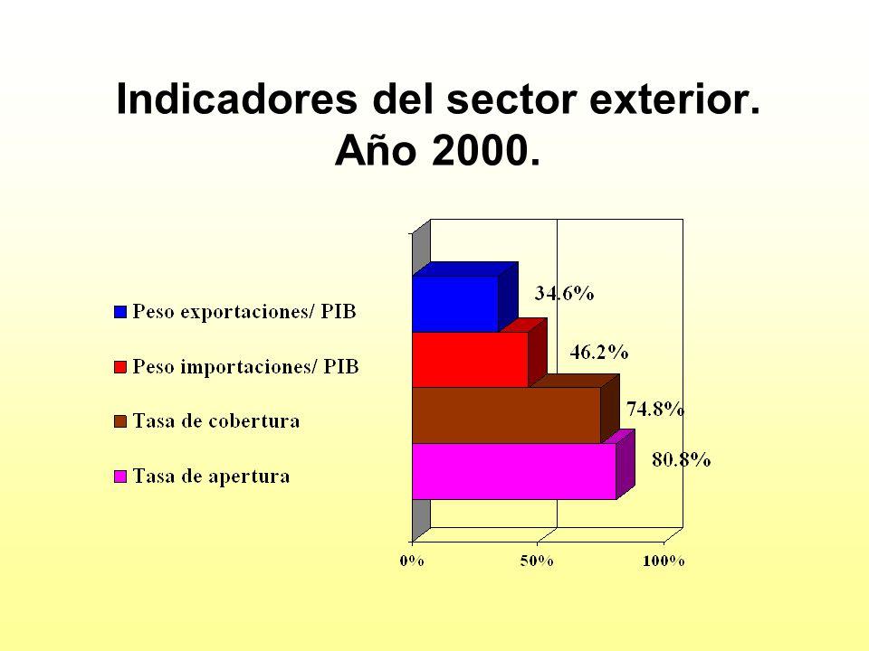 Indicadores del sector exterior. Año 2000.