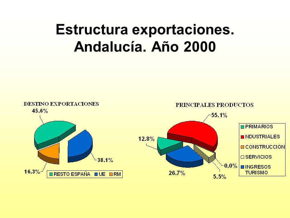 Estructura exportaciones. Andalucía. Año 2000
