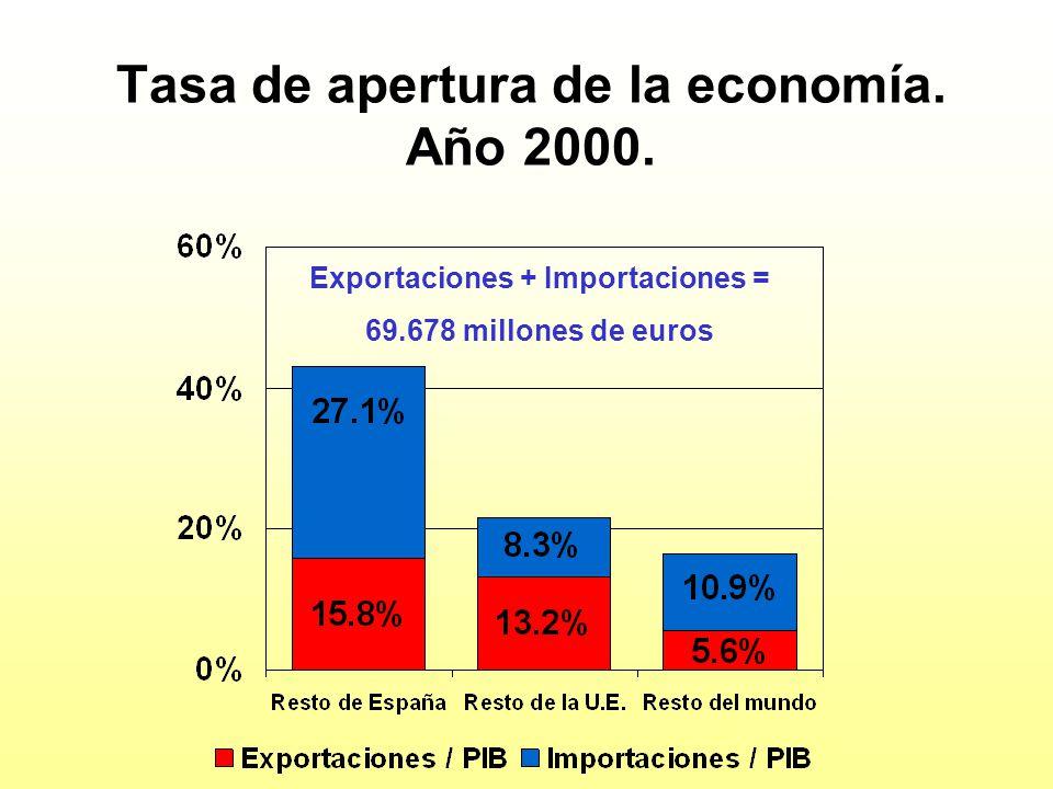 Tasa de apertura de la economía. Año 2000. Exportaciones + Importaciones = 69.678 millones de euros