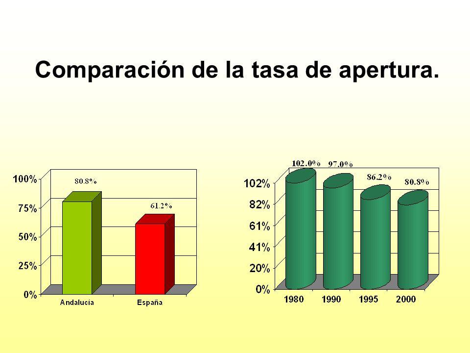 Comparación de la tasa de apertura.