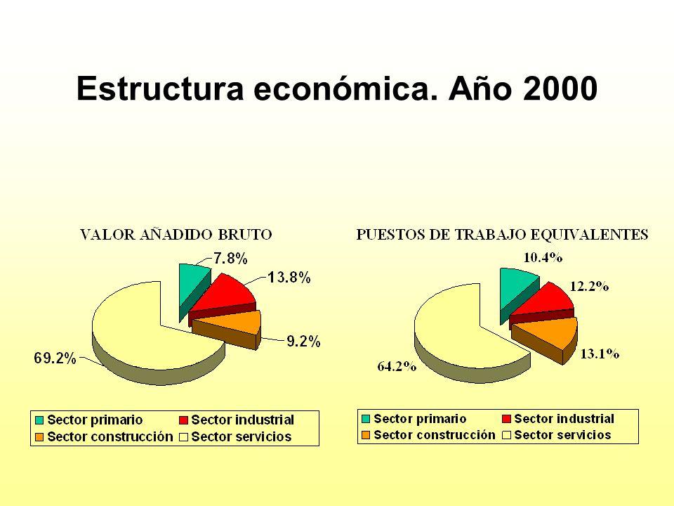 Estructura económica. Año 2000