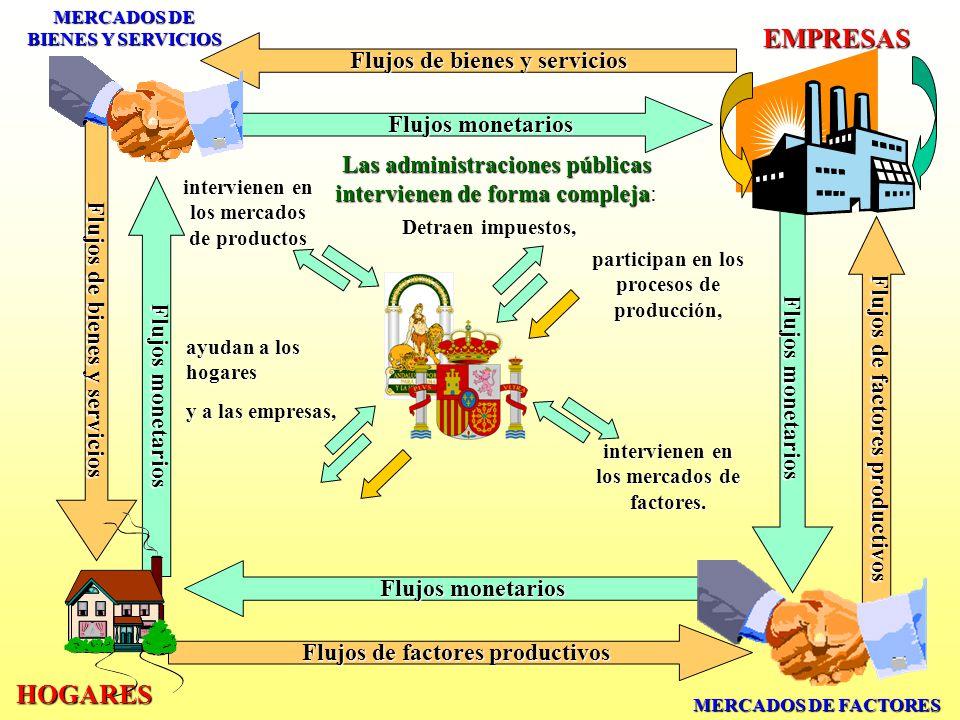 Los mercados de bienes y servicios: * Intervienen empresas.
