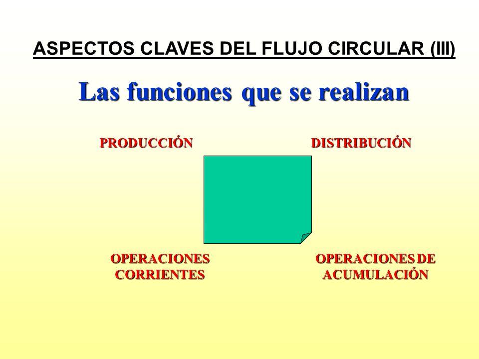 OPERACIONES DE ACUMULACIÓN OPERACIONES CORRIENTES DISTRIBUCIÓN Las funciones que se realizan PRODUCCIÓN ASPECTOS CLAVES DEL FLUJO CIRCULAR (III)