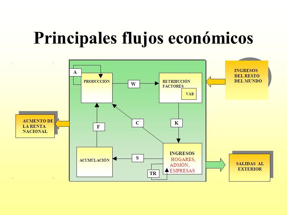 Principales flujos económicos PRODUCCIÓNRETRIBUCIÓN FACTORES ACUMULACIÓN INGRESOS HOGARES, ADMÓN, EMPRESAS INGRESOS DEL RESTO DEL MUNDO SALIDAS AL EXT