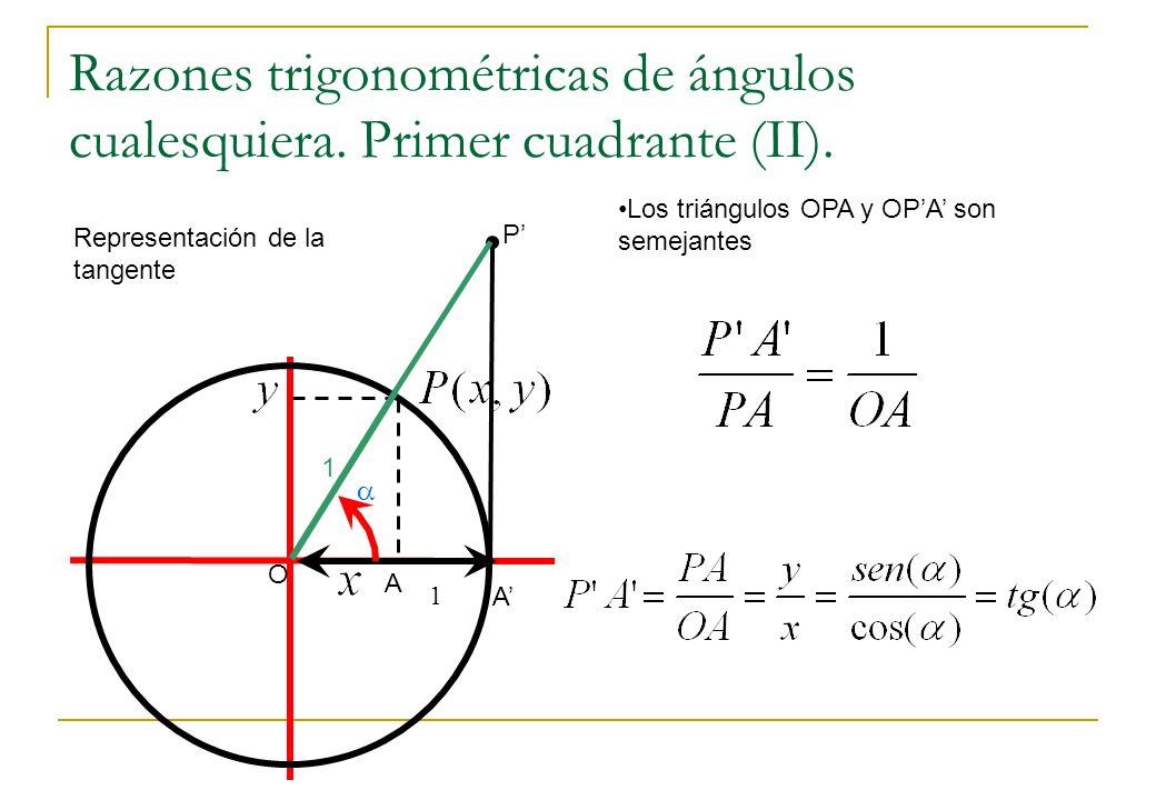 1 1 Razones trigonométricas de ángulos cualesquiera. Primer cuadrante (II). O P A A Los triángulos OPA y OPA son semejantes Representación de la tange