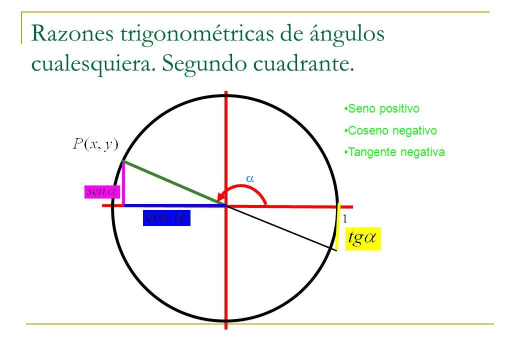 Razones trigonométricas de ángulos cualesquiera. Segundo cuadrante. 1 Seno positivo Coseno negativo Tangente negativa