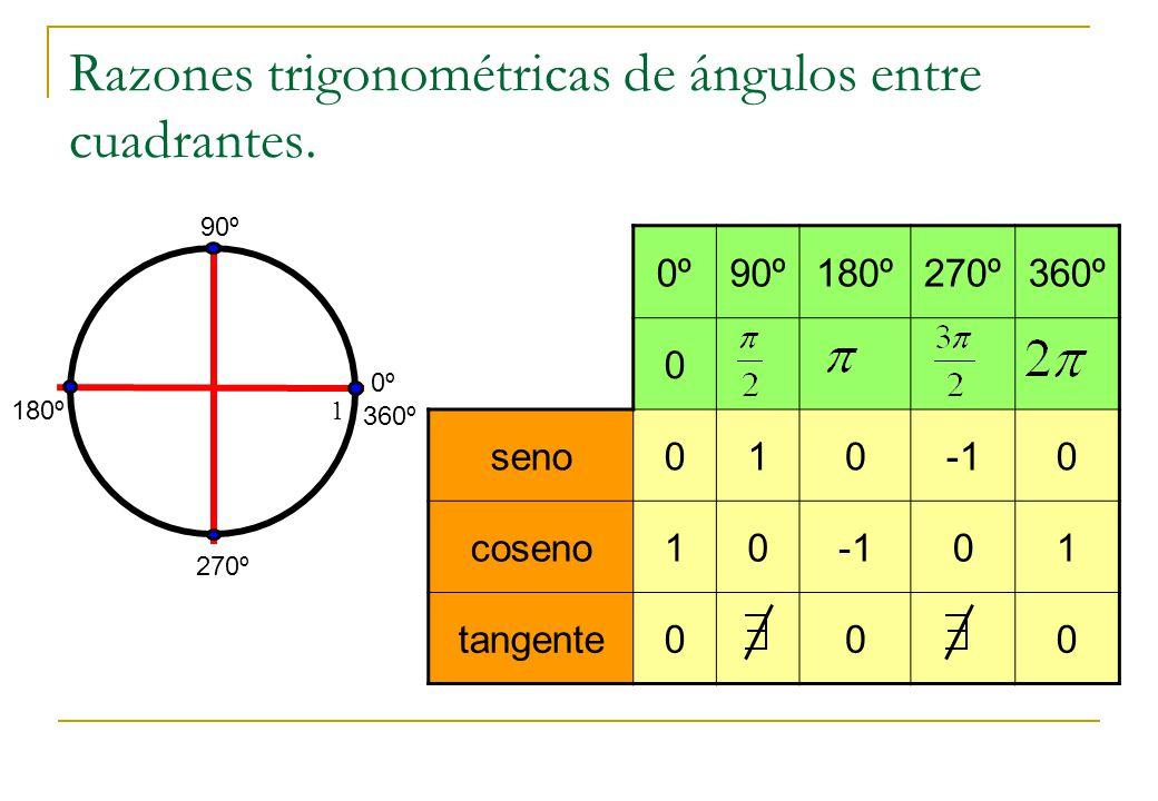 Razones trigonométricas de ángulos entre cuadrantes. 180º 1 0º 90º 270º 360º 0º90º180º270º360º 0 seno0100 coseno1001 tangente000