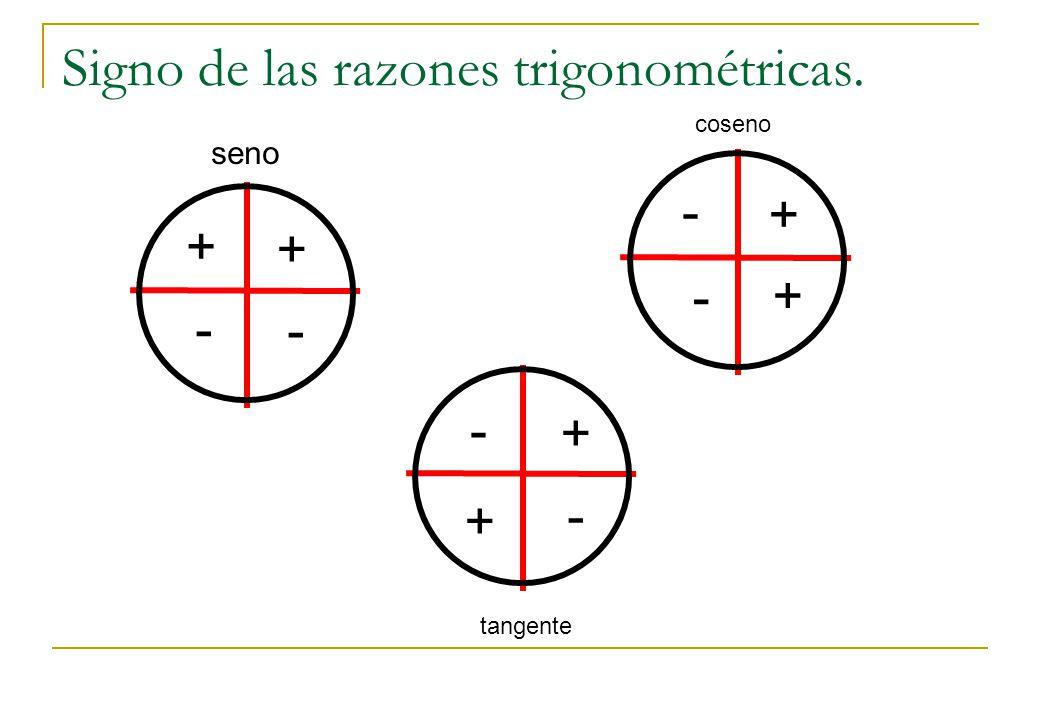 - Signo de las razones trigonométricas. seno + + - coseno + + - - tangente + + - -