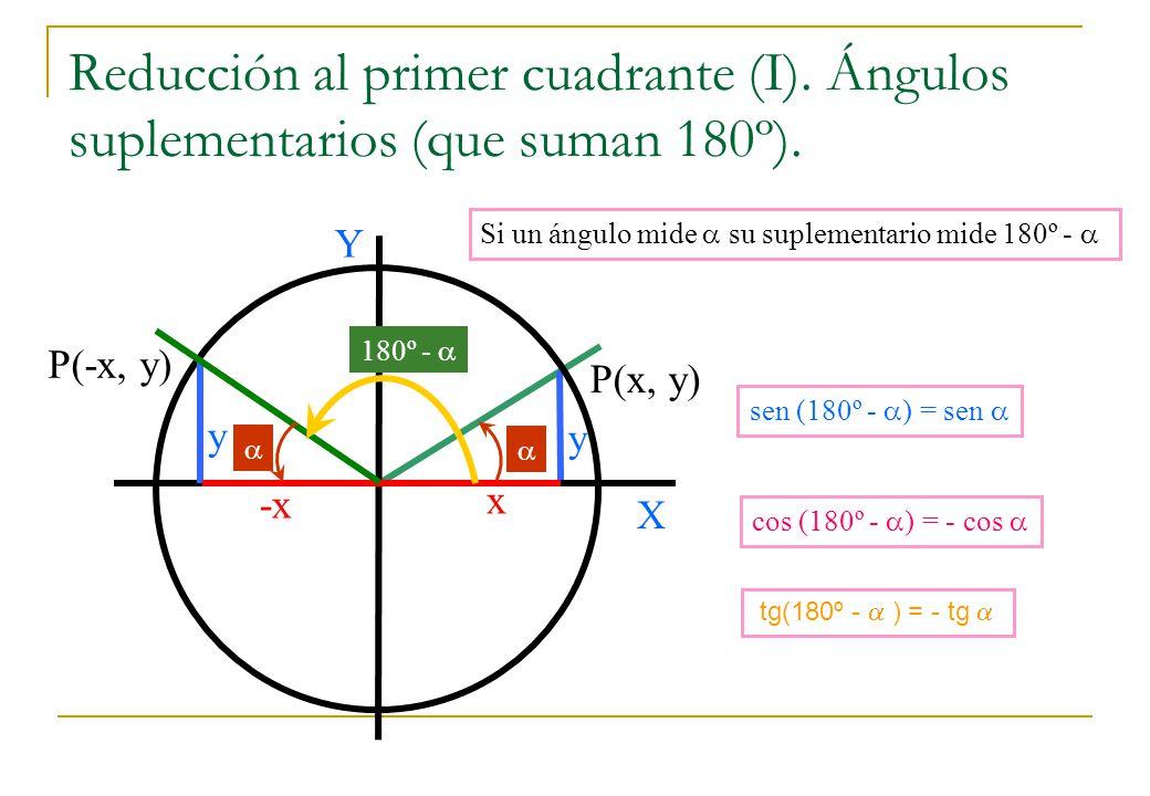 Reducción al primer cuadrante (I). Ángulos suplementarios (que suman 180º). Si un ángulo mide su suplementario mide 180º - P(x, y) y X Y x y -x sen (1