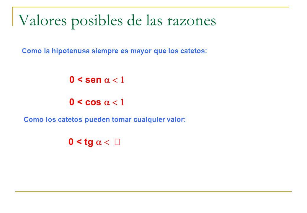 Valores posibles de las razones Como la hipotenusa siempre es mayor que los catetos: 0 < sen 0 < cos Como los catetos pueden tomar cualquier valor: 0