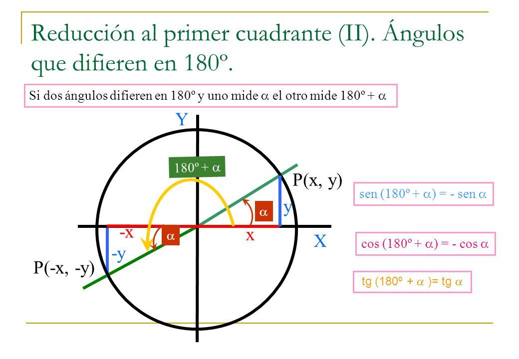 Reducción al primer cuadrante (II). Ángulos que difieren en 180º. -y Si dos ángulos difieren en 180º y uno mide el otro mide 180º + P(x, y) X Y x -x P