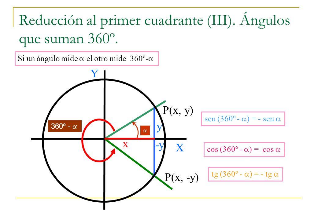 Reducción al primer cuadrante (III). Ángulos que suman 360º. -y Si un ángulo mide el otro mide 360º- P(x, y) y X Y x P(x, -y) sen (360º - ) = - sen co