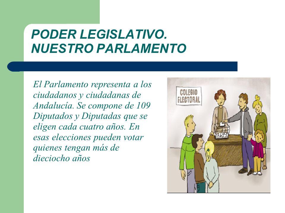 PODER LEGISLATIVO. NUESTRO PARLAMENTO El Parlamento representa a los ciudadanos y ciudadanas de Andalucía. Se compone de 109 Diputados y Diputadas que