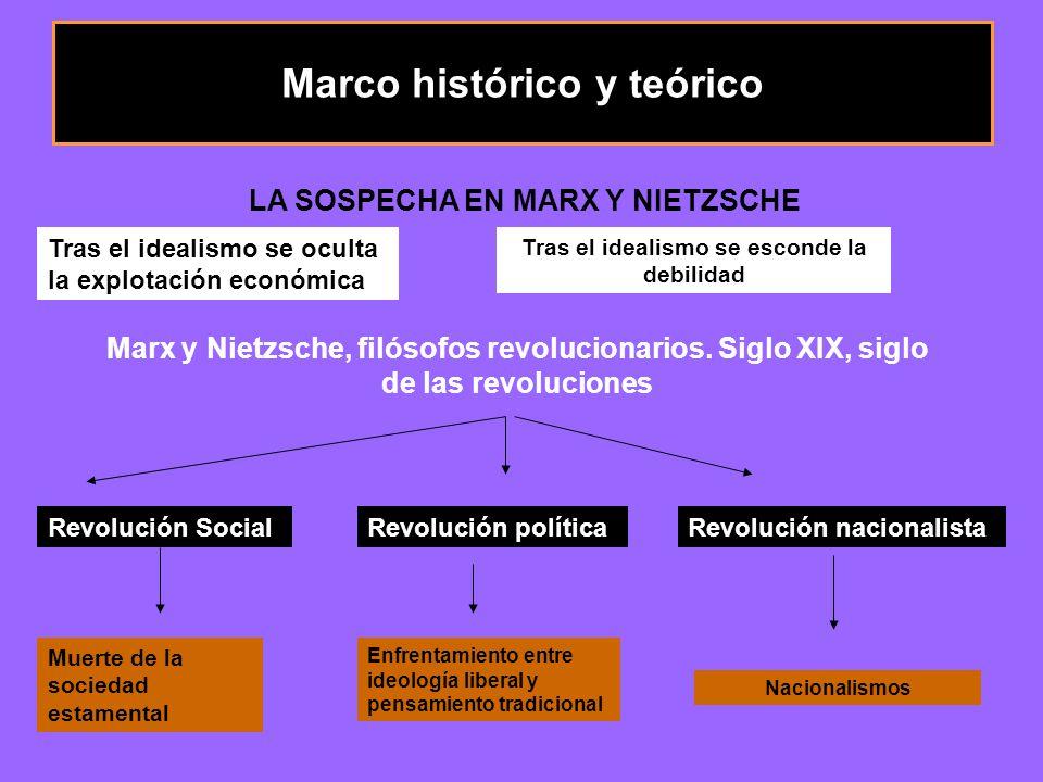 Marco histórico y teórico LA SOSPECHA EN MARX Y NIETZSCHE Tras el idealismo se oculta la explotación económica Tras el idealismo se esconde la debilidad Marx y Nietzsche, filósofos revolucionarios.