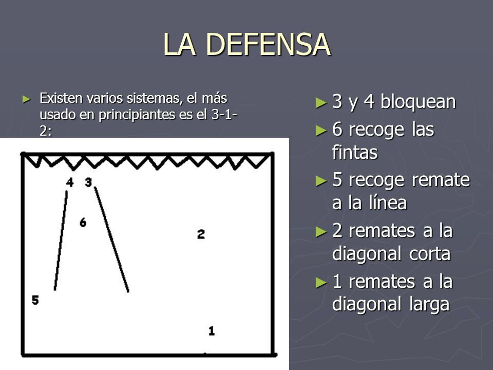 LA DEFENSA Existen varios sistemas, el más usado en principiantes es el 3-1- 2: Existen varios sistemas, el más usado en principiantes es el 3-1- 2: 3