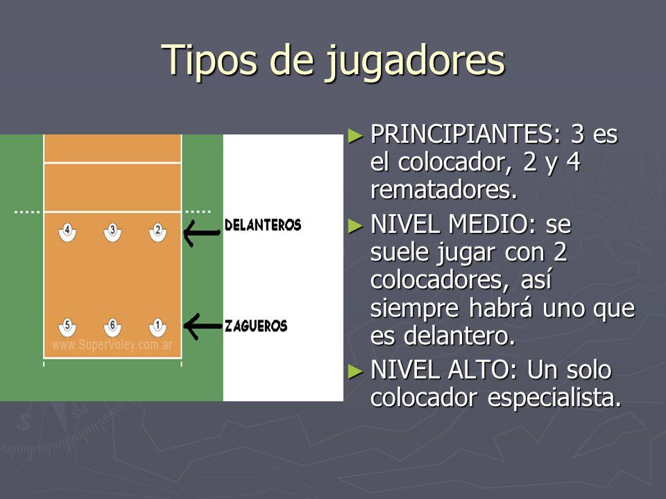 Tipos de jugadores PRINCIPIANTES: 3 es el colocador, 2 y 4 rematadores. NIVEL MEDIO: se suele jugar con 2 colocadores, así siempre habrá uno que es de