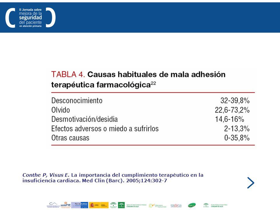 Conthe P, Visus E. La importancia del cumplimiento terapéutico en la insuficiencia cardiaca. Med Clin (Barc). 2005;124:302-7