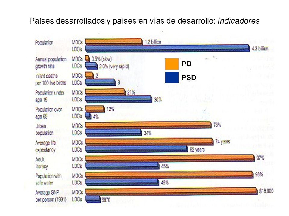 Países desarrollados y países en vías de desarrollo: Indicadores PD PSD