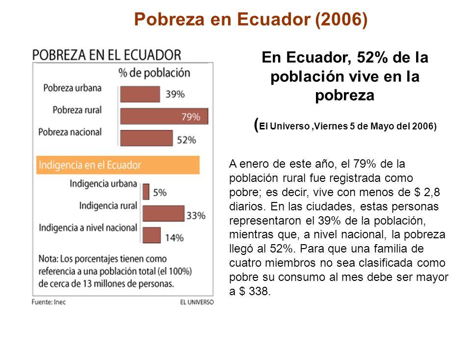 Pobreza en Ecuador (2006) En Ecuador, 52% de la población vive en la pobreza ( El Universo,Viernes 5 de Mayo del 2006) A enero de este año, el 79% de