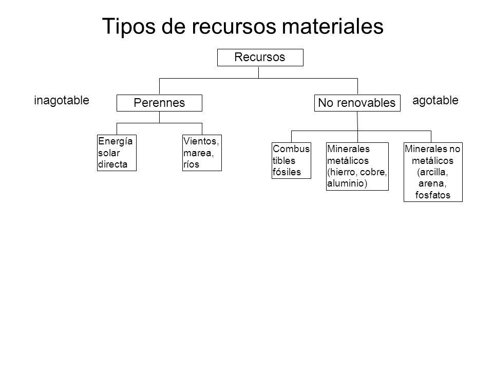 Tipos de recursos materiales Minerales no metálicos (arcilla, arena, fosfatos Minerales metálicos (hierro, cobre, aluminio) Combus tibles fósiles Recu