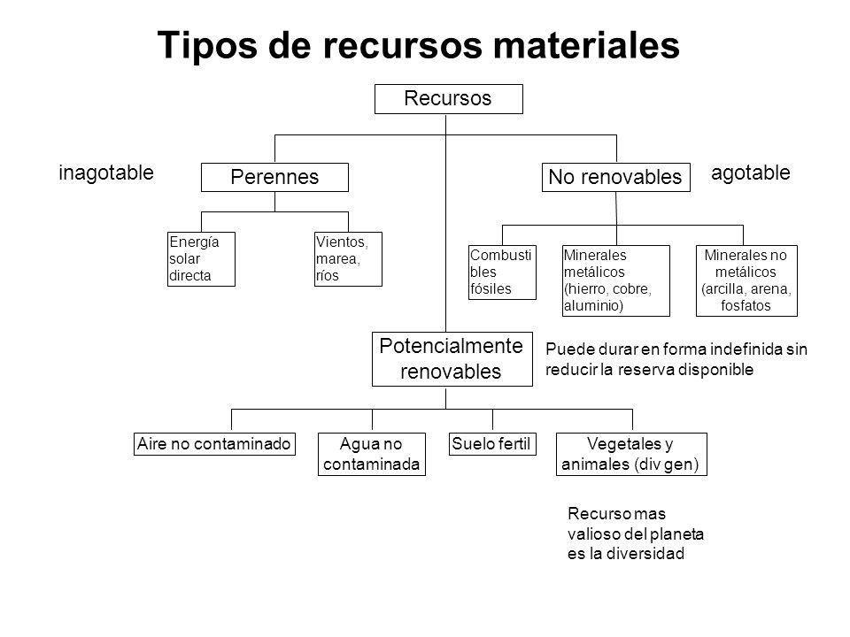 Tipos de recursos materiales Minerales no metálicos (arcilla, arena, fosfatos Minerales metálicos (hierro, cobre, aluminio) Combusti bles fósiles Recu