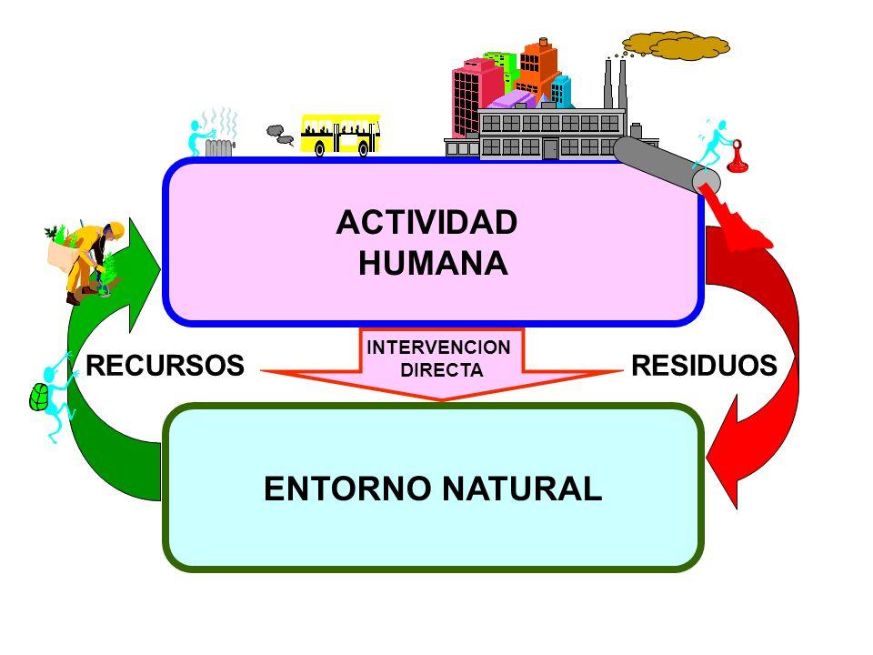 RESIDUOS ENTORNO NATURAL ACTIVIDAD HUMANA RECURSOS INTERVENCION DIRECTA