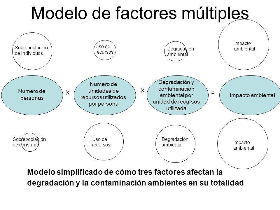 Modelo de factores múltiples Numero de personas Numero de unidades de recursos utilizados por persona Degradación y contaminación ambiental por unidad