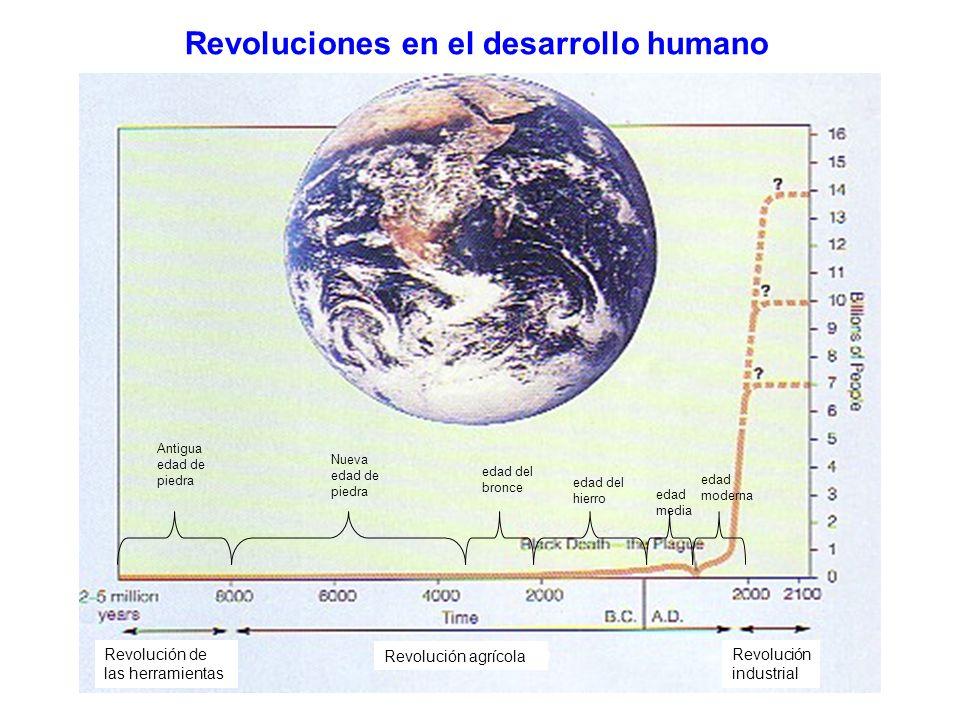 Revoluciones en el desarrollo humano Antigua edad de piedra Nueva edad de piedra edad del bronce edad del hierro edad media edad moderna Revolución de
