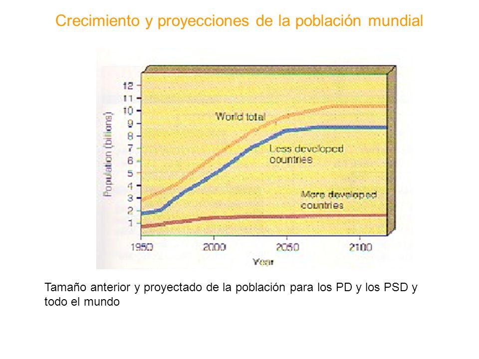 Crecimiento y proyecciones de la población mundial Tamaño anterior y proyectado de la población para los PD y los PSD y todo el mundo