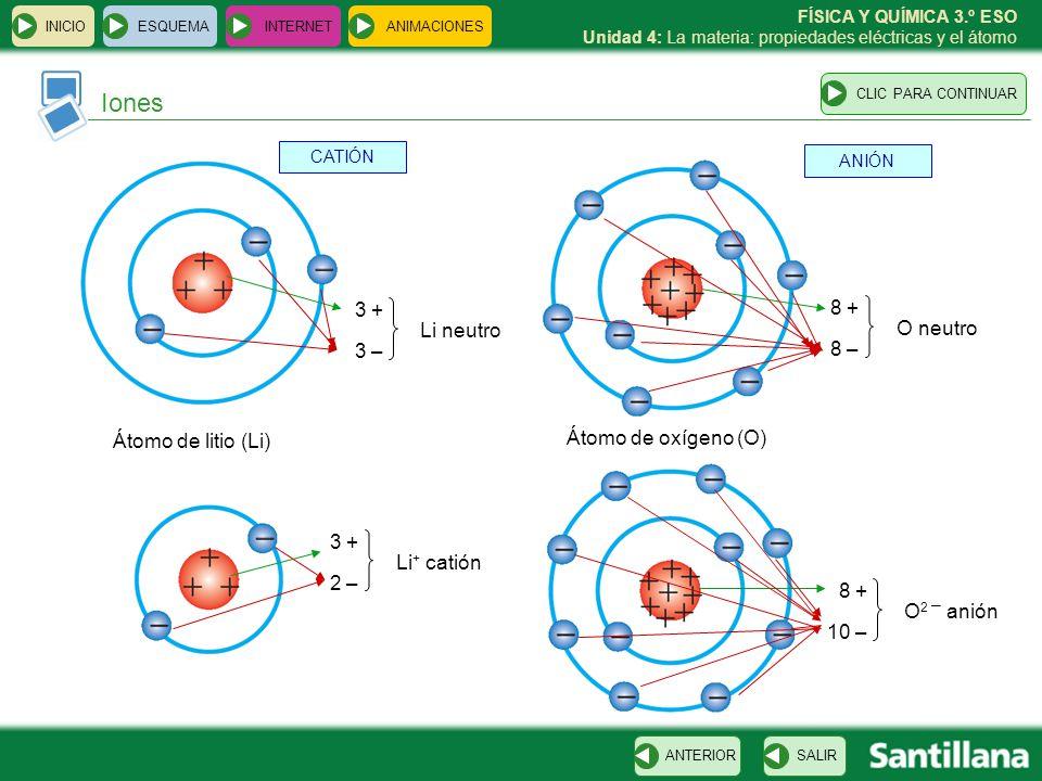 FÍSICA Y QUÍMICA 3.º ESO Unidad 4: La materia: propiedades eléctricas y el átomo INICIO ESQUEMA INTERNET SALIRANTERIOR ANIMACIONES Iones CLIC PARA CON