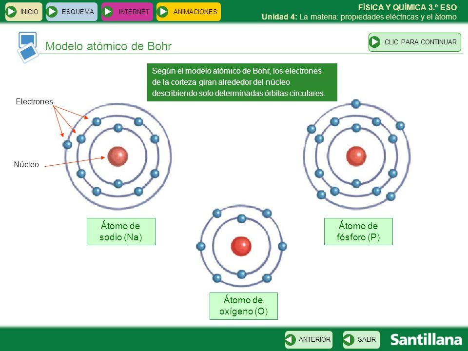 FÍSICA Y QUÍMICA 3.º ESO Unidad 4: La materia: propiedades eléctricas y el átomo INICIO ESQUEMA INTERNET SALIRANTERIOR ANIMACIONES Modelo atómico de B
