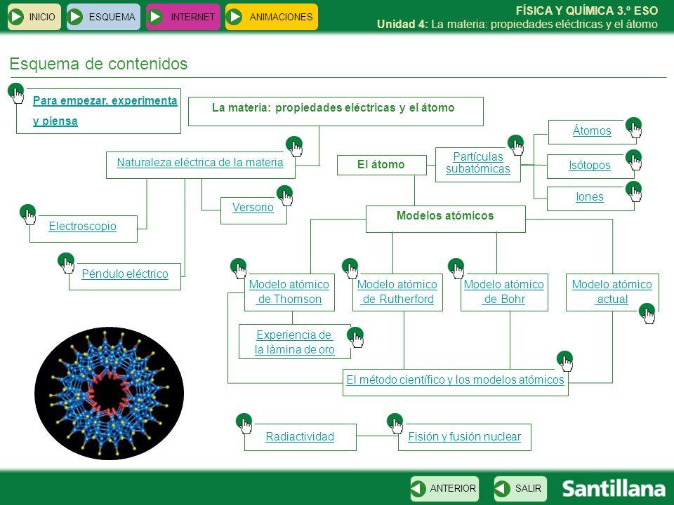 FÍSICA Y QUÍMICA 3.º ESO Unidad 4: La materia: propiedades eléctricas y el átomo INICIO ESQUEMA INTERNET SALIRANTERIOR ANIMACIONES Esquema de contenid