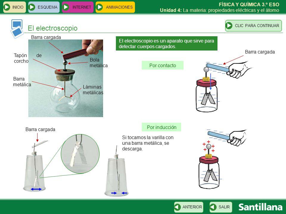 FÍSICA Y QUÍMICA 3.º ESO Unidad 4: La materia: propiedades eléctricas y el átomo INICIO ESQUEMA INTERNET SALIRANTERIOR ANIMACIONES El electroscopio CL