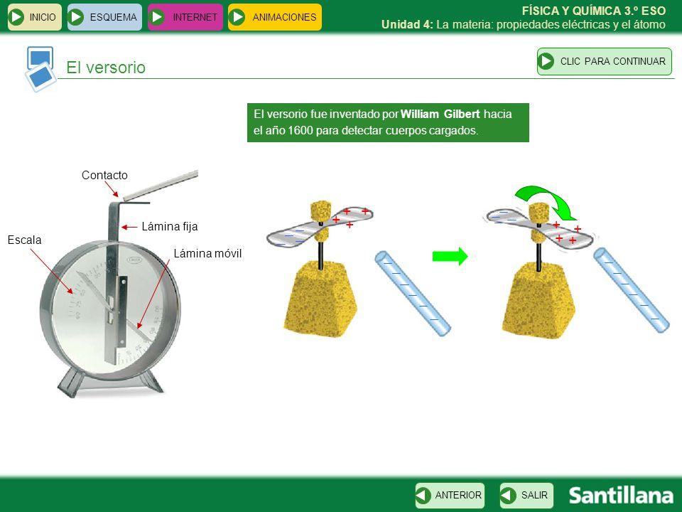 FÍSICA Y QUÍMICA 3.º ESO Unidad 4: La materia: propiedades eléctricas y el átomo INICIO ESQUEMA INTERNET SALIRANTERIOR ANIMACIONES El versorio CLIC PA