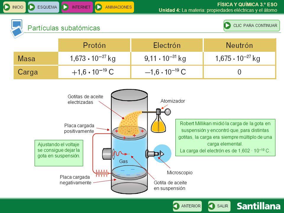 FÍSICA Y QUÍMICA 3.º ESO Unidad 4: La materia: propiedades eléctricas y el átomo INICIO ESQUEMA INTERNET SALIRANTERIOR ANIMACIONES Átomos CLIC PARA CONTINUAR Cl 17 35 Na 23 11 CLOROSODIO Número atómico, Z Número de protones Número de electrones Número de neutrones 17 11 17 A – Z = 23 – 11 = 12 A – Z = 35 – 17 = 18 Número másico, A