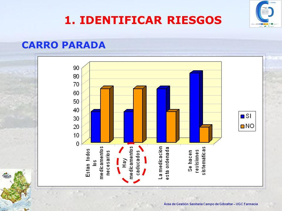 Área de Gestión Sanitaria Campo de Gibraltar – Unidad de Farmacia A.P.