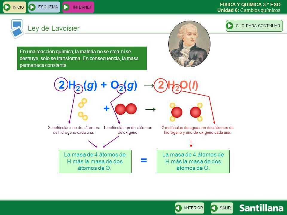 FÍSICA Y QUÍMICA 3.º ESO Unidad 6: Cambios químicos INICIO ESQUEMA INTERNET SALIRANTERIOR Ley de Lavoisier CLIC PARA CONTINUAR En una reacción química